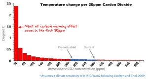 CO2 and Temperature